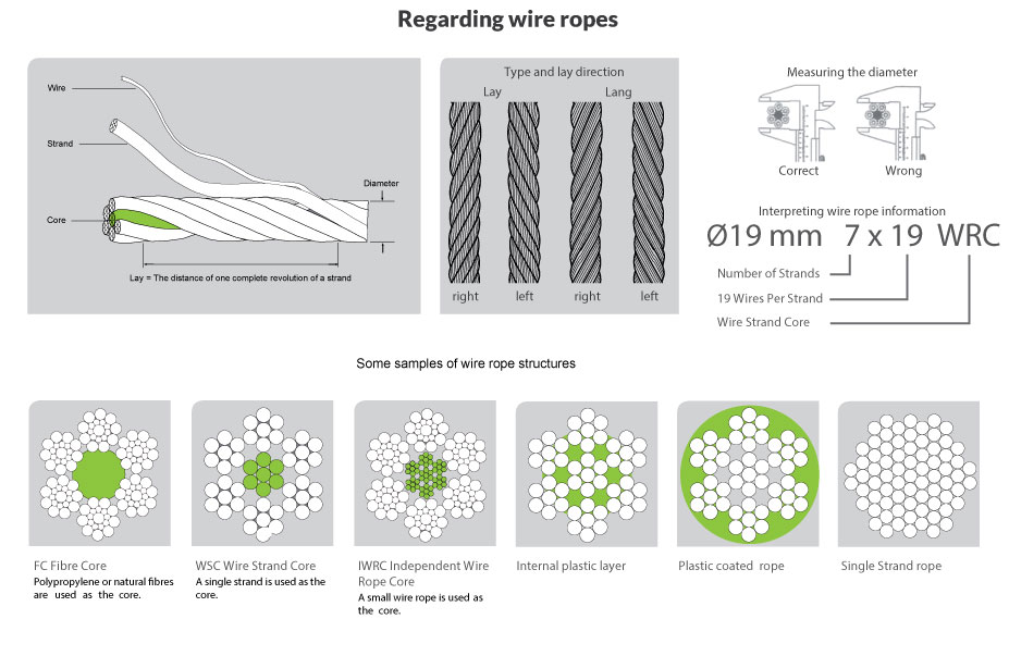 regarding wire rope